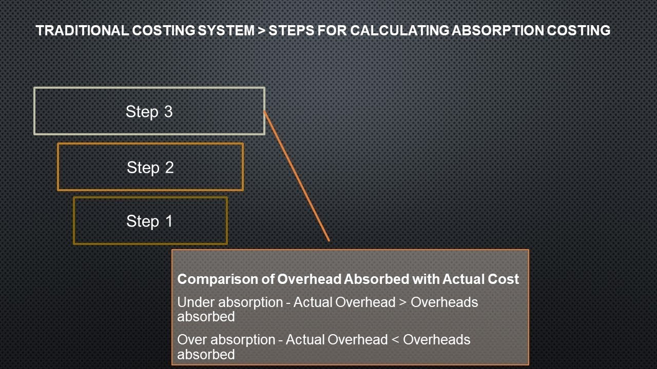 Image result for What is Under and Over-Absorption of Overheads?