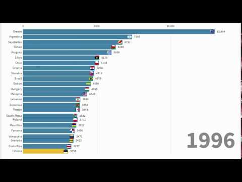 Countries Estonia Surpassed By GDP Per Capita [1995-2017]