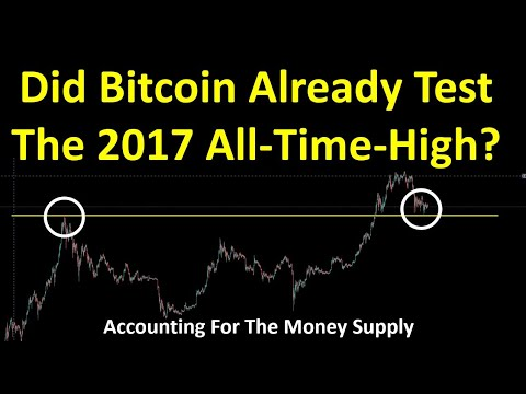 Did Bitcoin Already Test The 2017 All Time High?