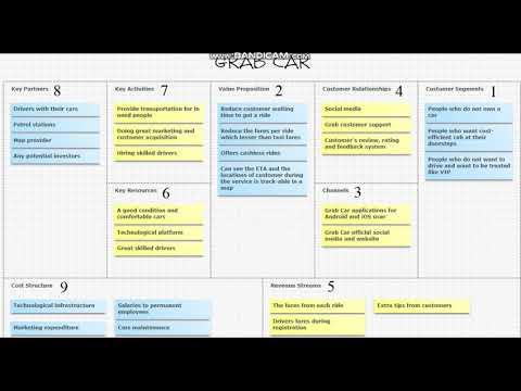 Business Model Canvas Gojek - pulp