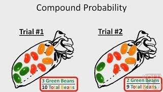 Probability - Part Two : Compound Probability