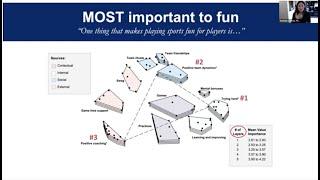 FUN: High Performance vs Community Sport & FUN MAPS