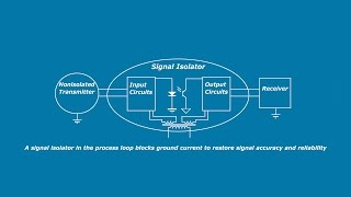 What is Signal Isolation - A GalcoTV Tech Tip