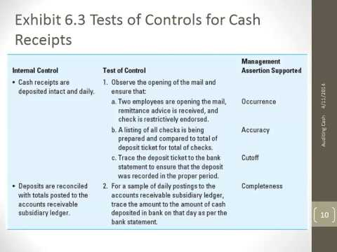 control of cash receipts Chapter 7  internal control and cash  study objectives  v identify the principles of internal control v explain the applications of internal control to cash receipts.