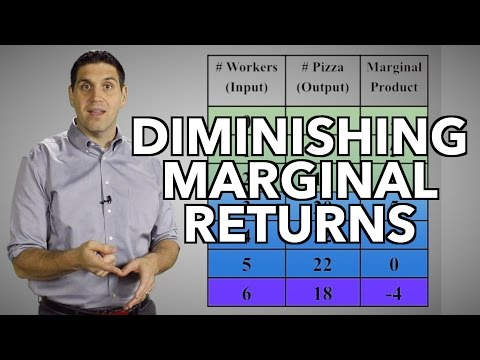 Diminishing Marginal Returns- Micro 3.1