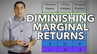 Diminishing Returns and the Production Function- Micro Topic 3.1