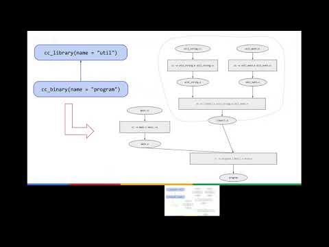 Skylark: The Bazel Extensibility Language