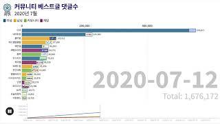 국내 온라인 커뮤니티 순위 - 2020년 7월