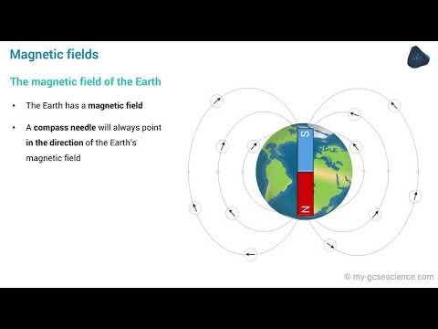 GCSE Physics Magnetism (AQA 9-1)