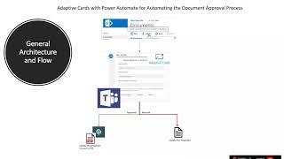 Extending Microsoft Team capabilities using Power Automate   Yash Kamdar and Clavin Fernandes