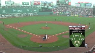 Boston Red Sox vs Kansas City Royals August 23 2015