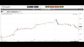 Day Trading the Three Bar Reversal Pattern