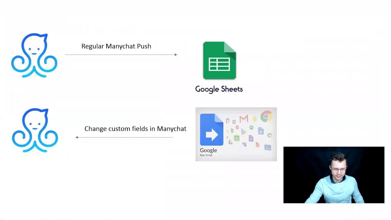 Update custom field in Manychat via Google Sheets