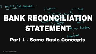 BANK RECONCILIATION STATEMENT (BRS)  PART 1 [HINDI]