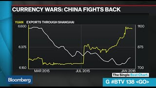 Look What Happened to Chinese Shipping After the Yuan Got Revalued