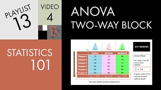 Statistics 101: Two-way ANOVA w/o Replication (Part 1), A Visual Guide