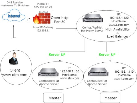 Apache High Avibiliter HAProxy & Keepalived Centos/redhat part2