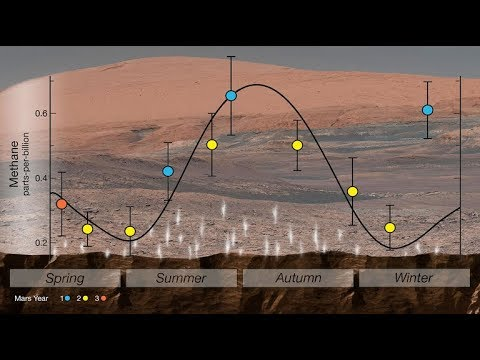 Curiosity's New Mars Science Results on This Week @NASA – June 8, 2018