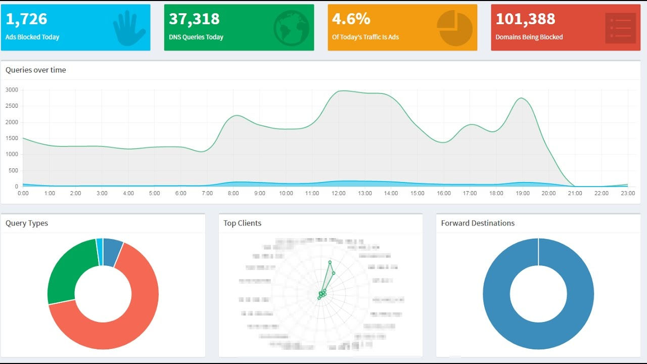 Pi-Hole on FreeNAS Corral DNS Ad Block Tutorial