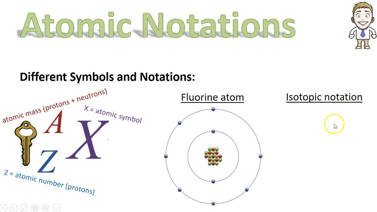 22 Atomic Symbols 1 No Music Youtube