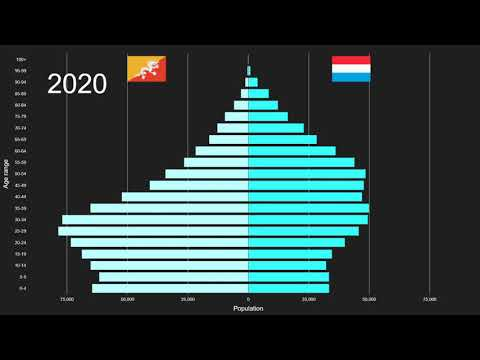 Republic of the Congo Population Pyramid 1950-2100 from YouTube · Duration:  4 minutes 7 seconds
