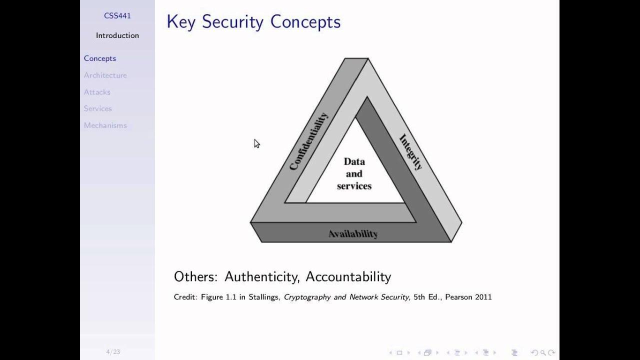 BASIC NETWORK SECURITY CONCEPTS EPUB