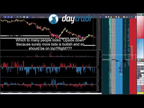 Improve your Trading with the Follow the Depth Drill
