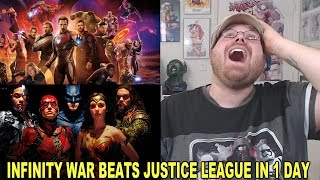Avengers Infinity War Beats Justice League in 1 Day!!!