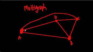 Multigraphs - Graph Theory