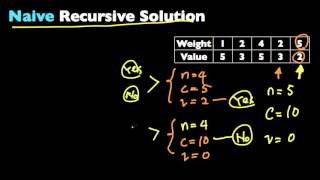 0-1 Knapsack Problem (Dynamic Programming)