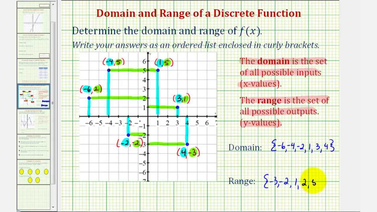 Ex Give The Domain And Range Given The Points On The