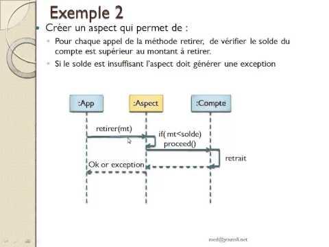 Mohamed Youssfi   Aspect Oriented Programming   AOP   AspectJ