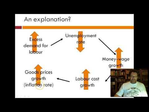 Relationships: Unemployment, Inflation EMS
