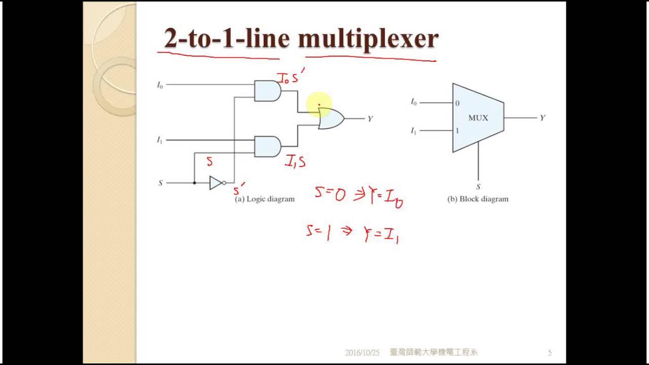 4 11 1 Multiplexer Demultiplexer Youtube Logic Diagram Of 8x1