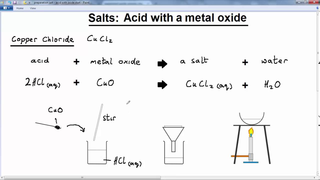 Acid, Bases, Salts - IGCSE Chemistry (solutions, examples ...
