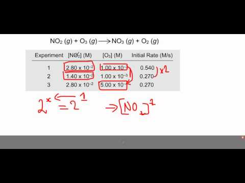OCR A level Chemisty Unit 5 Module 1 -Rates (How fast?)