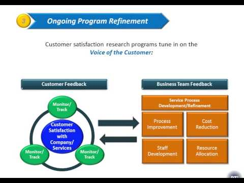 Customer Satisfaction and Loyalty Research Program