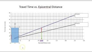 Travel Time vs. Epicentral Distance