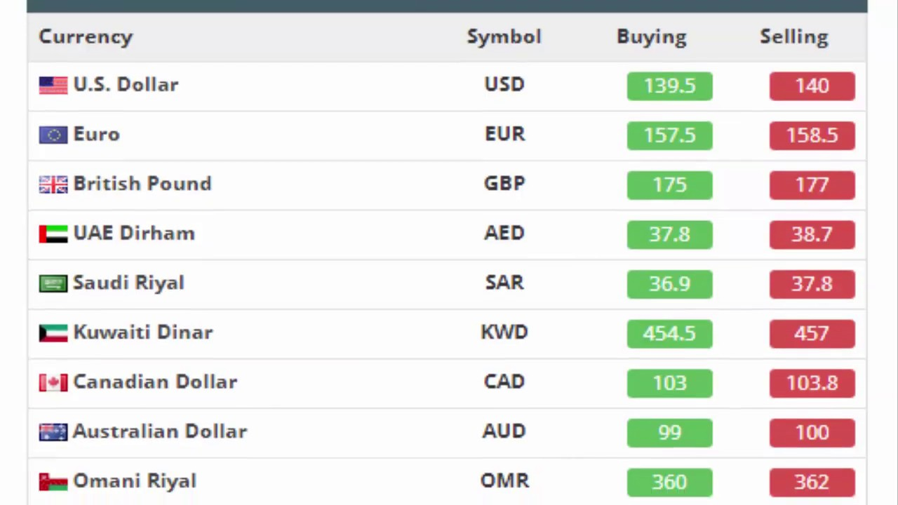 Currency Rates Forex Trading
