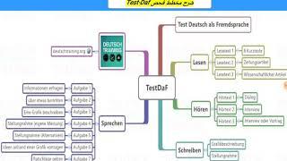 شرح مفصل عن فحص Testdaf