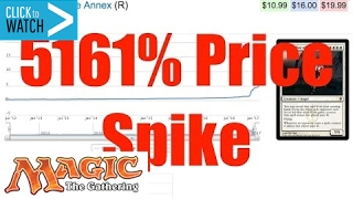 5,161% SPIKE - Magic the Gathering Prices