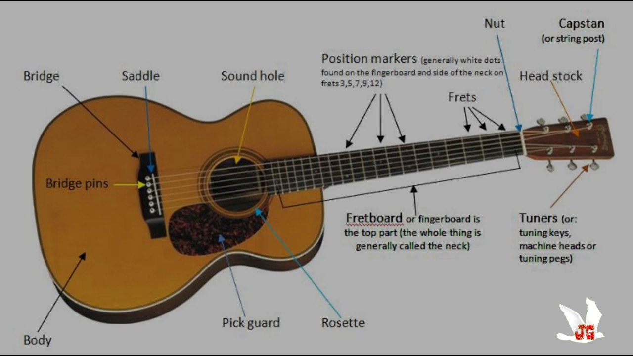 parts name of an acoustic and electric guitar tutorial by joshua govis 1 youtube. Black Bedroom Furniture Sets. Home Design Ideas
