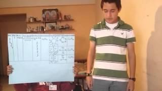 modelo atomico n-pentano 2FV