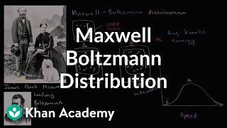 Maxwell Boltzmann Distribution