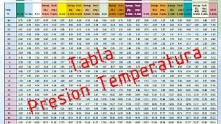 Como saber presiones de Aire Acondicionado sin manometros