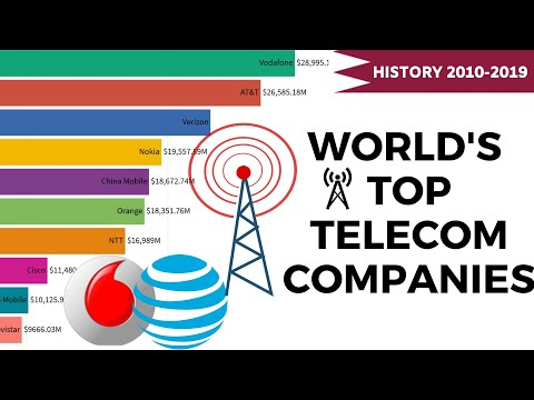 World's Top 10 Telecom Company Rankings (2010- 2019)