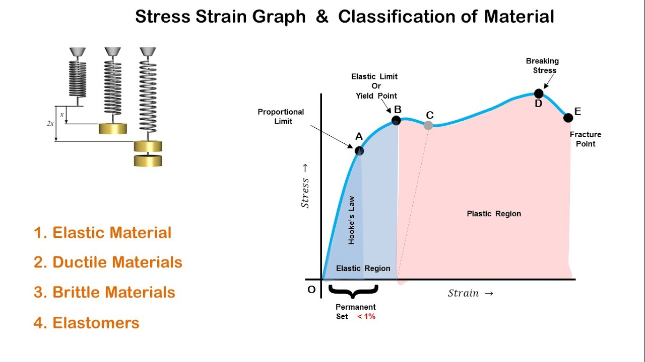stress strain graph and classification of materials youtube rh youtube com stress and strain diagram pdf stress vs strain diagram for brittle material