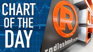 NYSE Moves to Delist Radioshack as Bankruptcy Nears