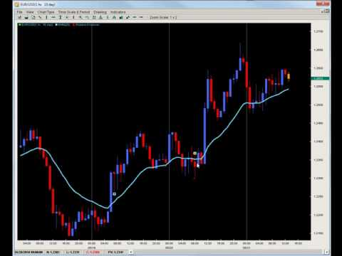 Price Action Trading - How to Trade Central Bank Interventions