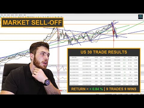 Profiting from a GLOBAL market sell-off | DOW Jones Trading